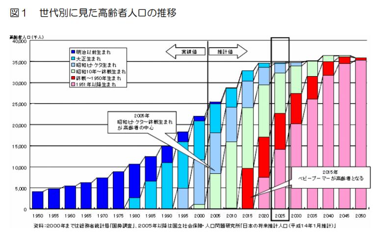 世代別に見た高齢者人口の推移