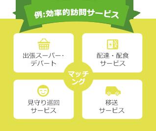 例:効率的訪問サービス(出張スーパー・デパート、配達・配食サービス、見守り巡回サービス、移送サービス)